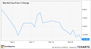 Rite Aid Chart Why Rite Aid Stock Lost 14 2 In March The Motley Fool