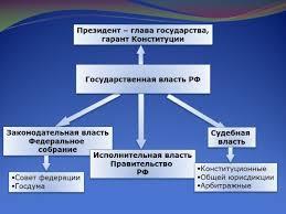 Президент РФ Курсовая работа п Читать текст оnline  Президент глава государства курсовая работа