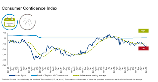 Confidence Index Chart Press Release Gfk Germany