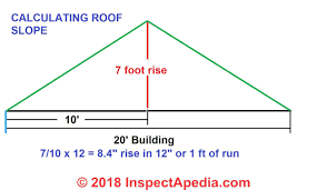 Roof Pitch Angle Chart Roof Calculations Of Slope Rise Run Area How Are Roof