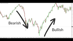 How To Read Candlestick Charts For Complete Beginners