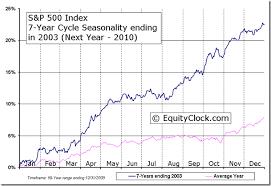 S P 500 Index 7 Year Cycle Seasonal Charts Equity Clock