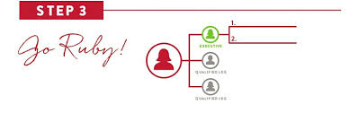 It Works Global Ruby Chart Hitting Ruby In 60 Days It Works Global