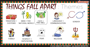 things fall apart theme of fate and will