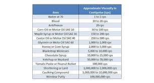 Viscosity Range Chart Adhesive Viscosity Information And Comparison Chart
