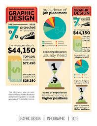 Graphic Design Career Graphic Design Career Infographic On Behance