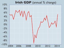 Chart Of The Week Irelands Economic Recovery Gathers