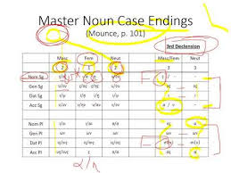 Videos Matching Introduction To Greek Cases And Declensions