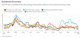 Why This Calm In Commodity Market Is Likely To End Soon