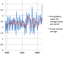 United States Rainfall Climatology Wikipedia