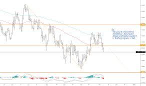Eur Usd Yahoo Chart Eur Usd Chart Euro To Dollar Rate Tradingview Uk
