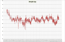 5 2 Weight Chart My 5 2 Diet Blog A 2 Days A Week Fasting Diet And How I
