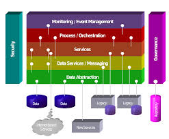 Oracle Soa Architecture Diagram Akioz Com