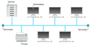 bbc gcse bitesize the bus network shows one server one printer and five workstations all connected to a single