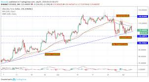 Litecoin Growth Chart Litecoin Ltc Upside Capped Under 130 100 Sma Potential