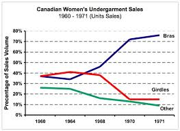 Sales Chart File Canadian Sales Chart 60 71 Jpg Wikimedia Commons