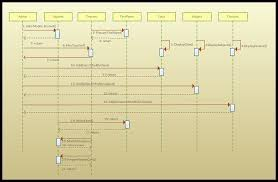 Message Sequence Chart Visio Sequence Diagram Tutorial Complete Guide With Examples