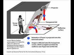 how tupac hologram works explanation how tupac hologram worked youtube