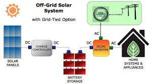 solar panel wiring diagram best solar wiring diagram how here is a very simple diagram to show you how a home solar system how