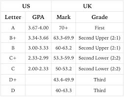 International Student Blog Key Differences Between