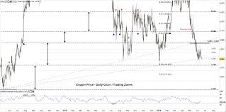 Copper Price May Probe Two Year Low