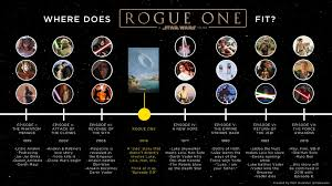Know Where Rogue Fit For one In Star Does Who wars Already Don't rogue Those One