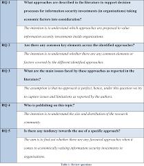 dissertation for social work history timeline