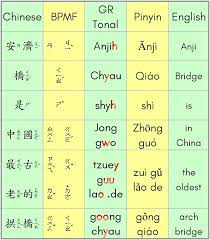 Learning to write a new language is even more exciting! Why Are Chinese Letters Not Written Like Those Of English Quora