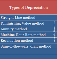 Different Depreciation Methods What Is Depreciation And Its Types Accountingcapital