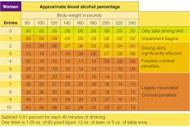Bac Level Chart Alcohol Chart Women Related Keywords Suggestions Alcohol