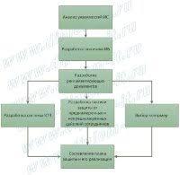 Дипломная работа Разработка комплексной системы защиты информации ООО Разработка комплексной системы защиты информации компании