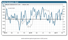 Chart Behavioural Finance Points To 1 050 Gold Price