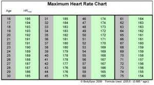 Bogus Heart Rate Chart Fitness And Health Target Heart