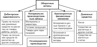 Источники финансирования оборотных средств Оборотные активы