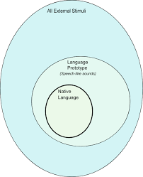 Venn Diagram Music What Is Music Music And The Language Prototype In A Venn