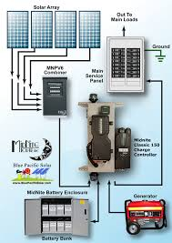 wiring diagram for solar panel to grid the wiring diagram magnum 490w mnemm1524aecl150 off grid kit wiring diagram