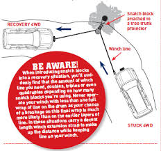 brought to you by drivetech 4x4, this 4wd action article explains Snatch Block Diagrams changing winching direction jpg snatch block pulley diagrams