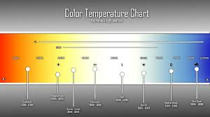Led Light Illumination Chart How The Color Temperature Relates With Led Lighting_lighting