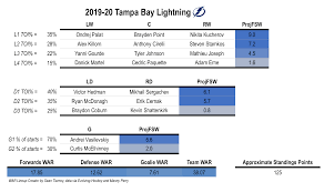 Projecting The 2019 20 Nhl Standings How Does Each Roster