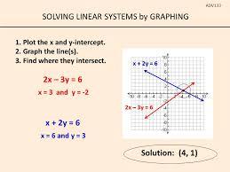 4 solving