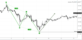Abc Pattern Fascinating ABCD Pattern Trading How To Trade The ABCD