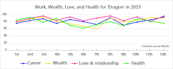 Dragon Zodiac Compatibility Chart Year Of The Dragon 2000 2012 1964 1976 1988 Chinese