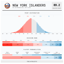 Islanders Depth Chart 2019 20 Nhl Season Preview New York Islanders The Athletic