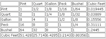 Cooking Measurement Conversion Chart Liquid Measurements