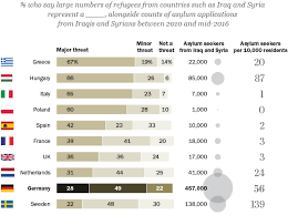 the growth of s muslim population pew research center in general germans express positive views of refugees most saying they make stronger because of their hard work and talents 59%