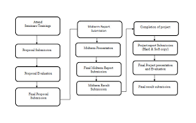 Project Proposal Flow Chart Final Year Project Fyp Details Electrical Engineering