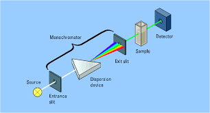 Uv Vis Absorption Spectroscopy