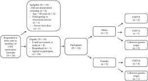 Flow Chart Of Participants With Charcot Marie Tooth Disease