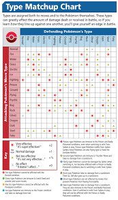 Pokemon X And Y Weakness Chart Types Pokemon X And Y Wiki Guide Ign Pokemon Type
