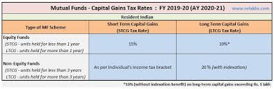 Mutual Funds Taxation Rules Fy 2019 20 Mf Capital Gains